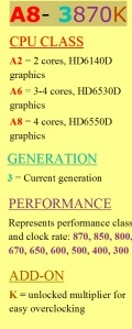 AMD CPU (A8- 3870K)