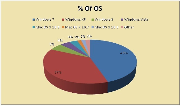 Pie Chart Representing % Of OS Used.